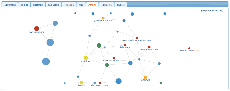 Twitter Sentiment Visualization